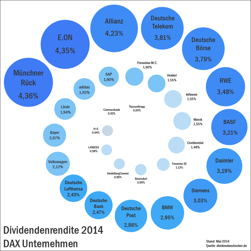 Dividendenchecker Chart Collection